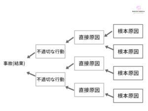因果関係図の書き方と作成方法を解説した図