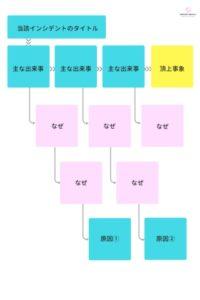出来事流れ図の事例②