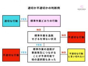 出来事流れ図を作成例を解説