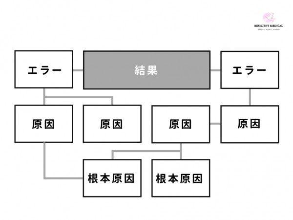因果関係図の事例とテンプレート