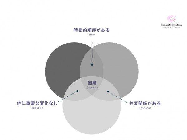 因果関係が成立する条件を解説した図