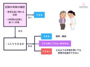 看護必要度の「他者への意思の伝達」の評価を解説した図