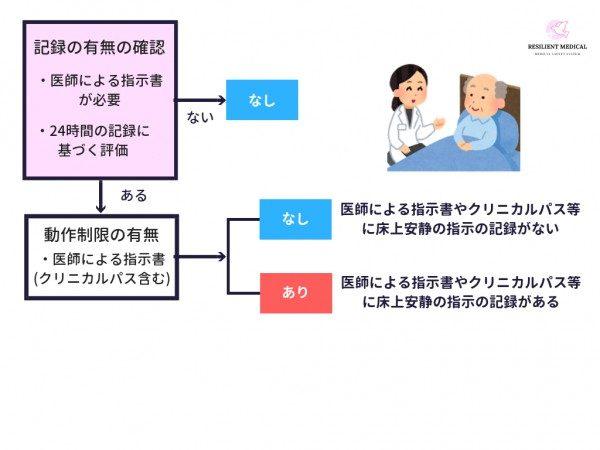 看護必要度の「床上安静」の評価を解説した図