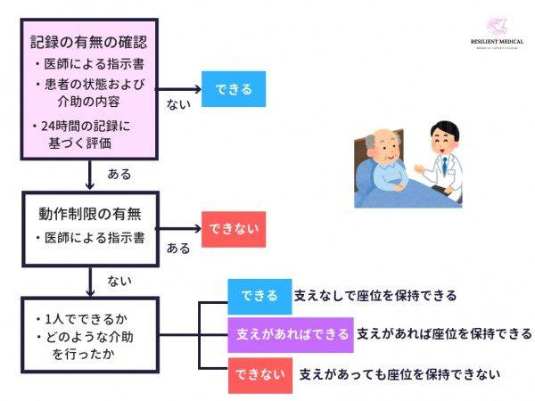 看護必要度の「座位保持」の評価を解説した図