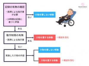 看護必要度の「移動方法」の評価を解説した図