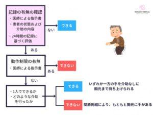 看護必要度の「どちらかの手を胸元まで持ち上げられる」の評価を解説した図