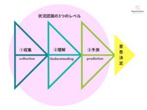 ノンテクニカルスキルの状況認識を解説した図