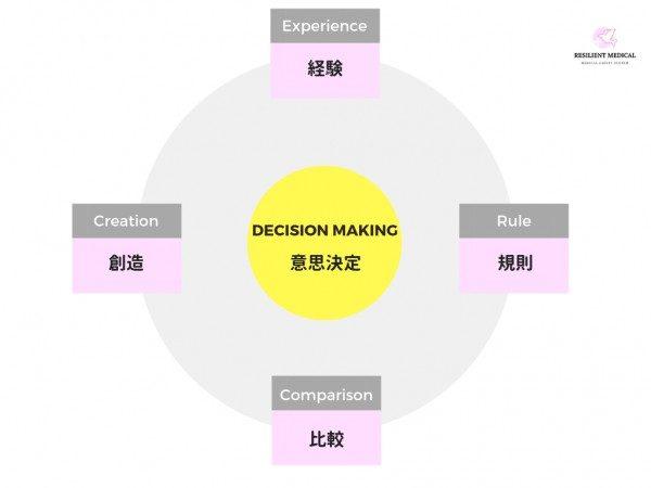 ノンテクニカルスキルの意思決定について解説した図