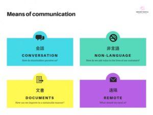 安全のためのコミュニケーションの手段を解説した図
