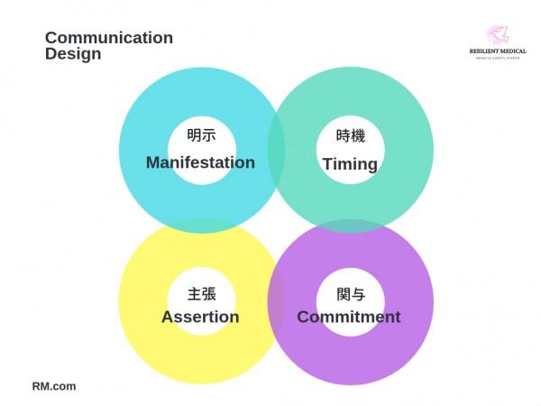 ノンテクニカルスキルのコミュニケーションの方法を解説した図