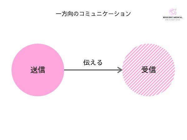 ノンテクニカルスキルの一方向のコミュニケーションを解説した図