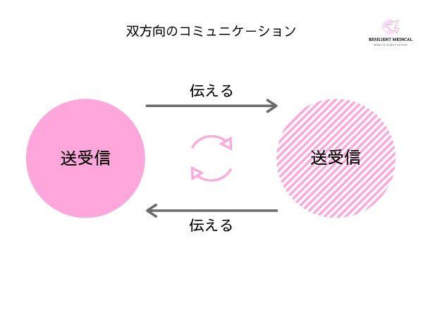ノンテクニカルスキルの双方向のコミュニケーションを解説した図